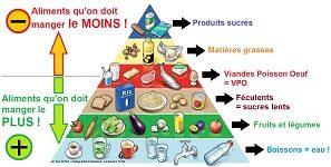 Groupes aliments 5e